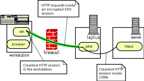 forwarded HTTP session